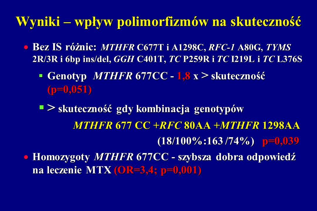 Wyniki – wpływ polimorfizmów na skuteczność