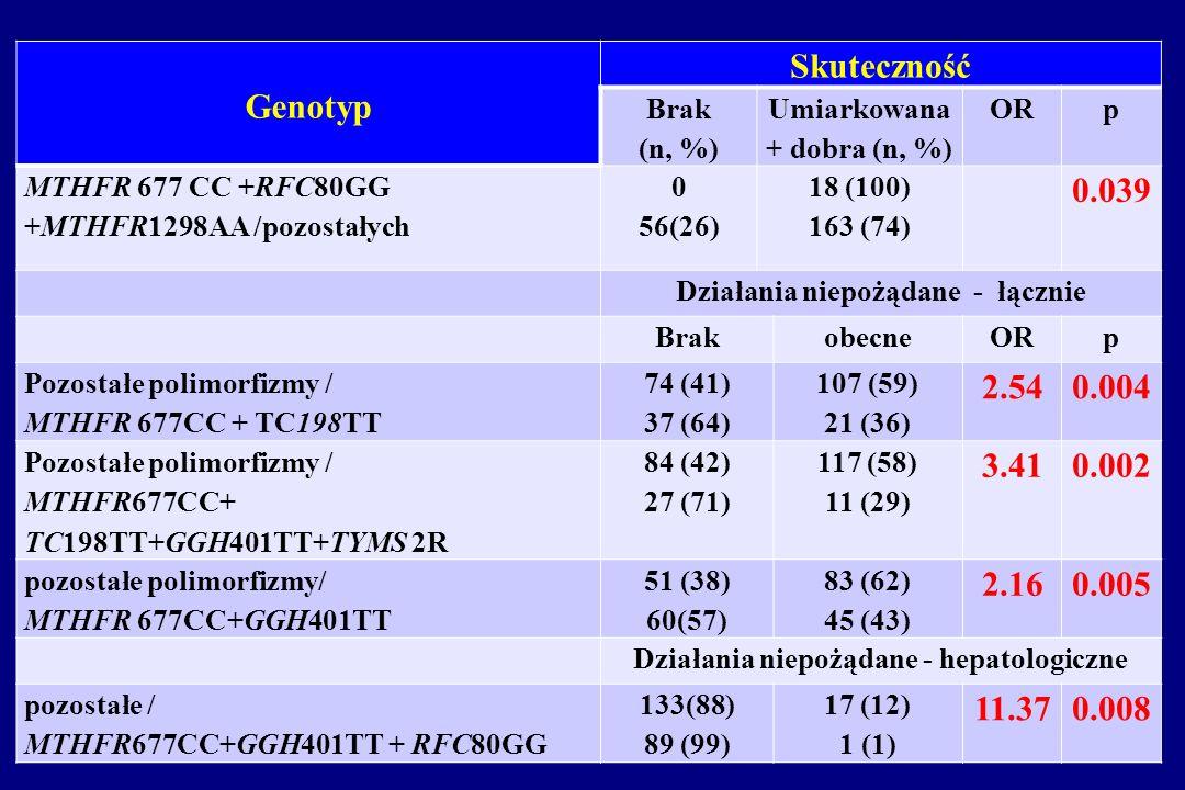 Genotyp Skuteczność. Brak. (n, %) Umiarkowana + dobra (n, %) OR. p. MTHFR 677 CC +RFC80GG +MTHFR1298AA /pozostałych.
