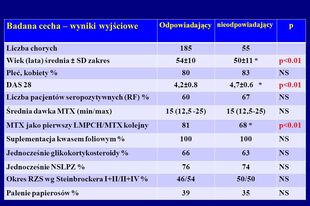 v Badana cecha – wyniki wyjściowe Odpowiadający p Liczba chorych 185