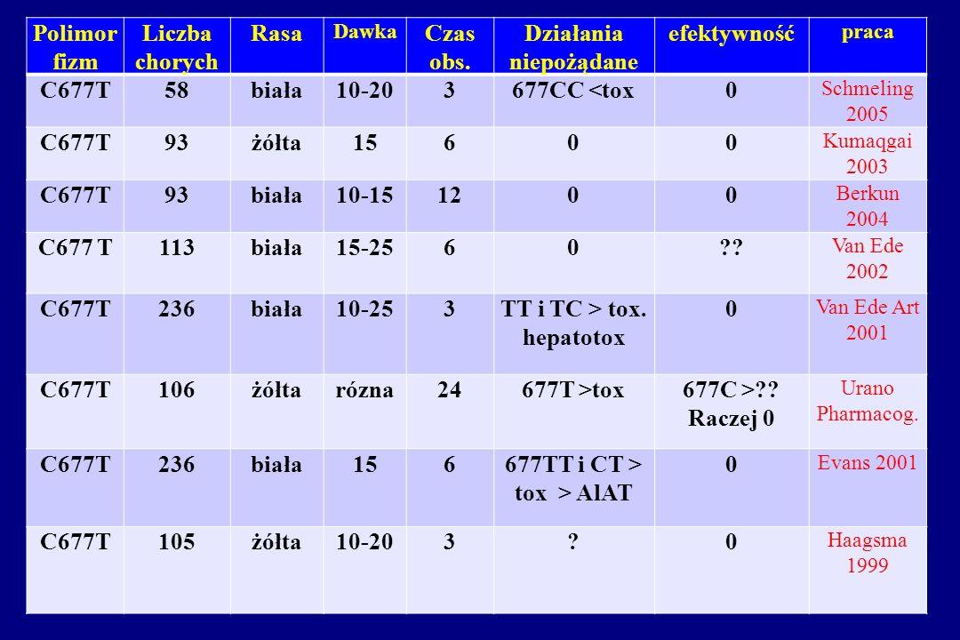 TT i TC > tox. hepatotox 677TT i CT > tox > AlAT