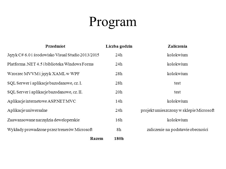 Program Przedmiot Liczba godzin Zaliczenia