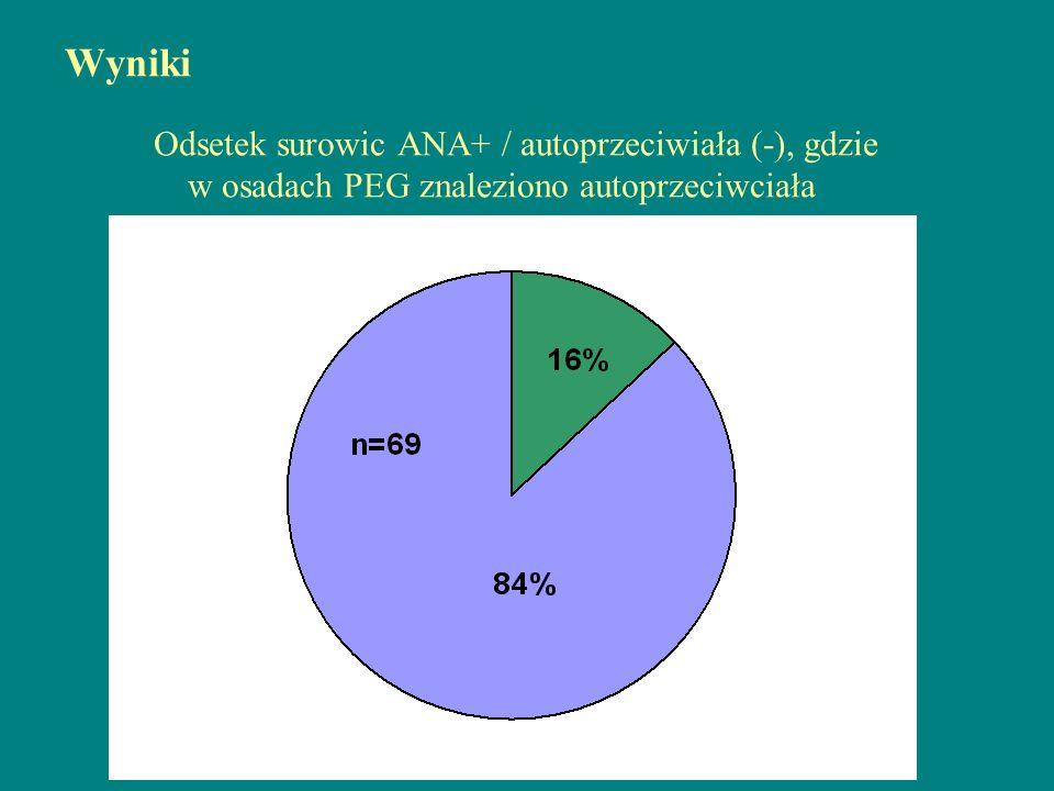 Wyniki Odsetek surowic ANA+ / autoprzeciwiała (-), gdzie w osadach PEG znaleziono autoprzeciwciała