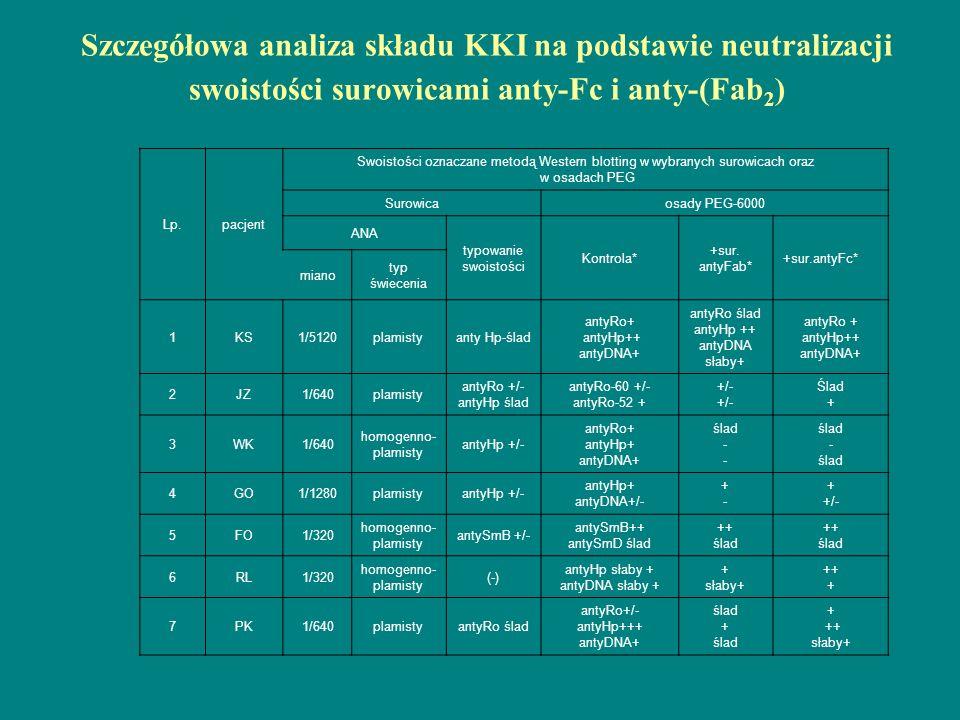 Szczegółowa analiza składu KKI na podstawie neutralizacji swoistości surowicami anty-Fc i anty-(Fab2)