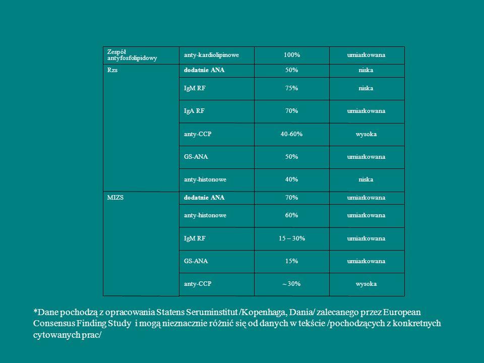 wysoka~ 30% anty-CCP. umiarkowana. 15% GS-ANA. 15 – 30% IgM RF. 60% anty-histonowe. 70% dodatnie ANA.