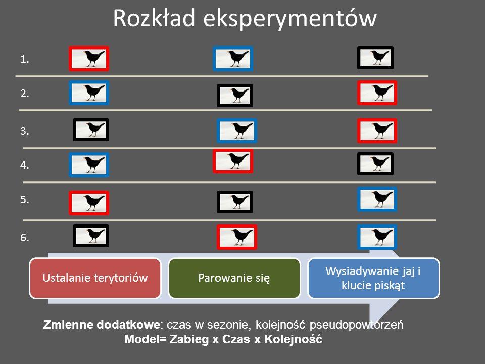 Rozkład eksperymentów