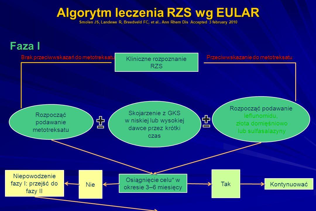 Algorytm leczenia RZS wg EULAR Smolen JS, Landewe R, Breedveld FC, et al.. Ann Rhem Dis Accepted 3 february 2010