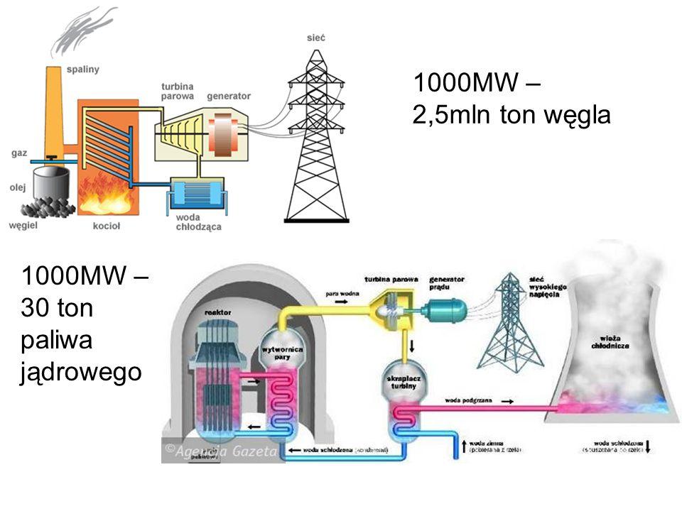 1000MW – 2,5mln ton węgla 1000MW – 30 ton paliwa jądrowego