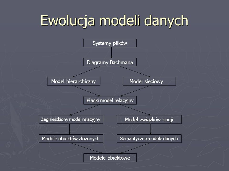 Ewolucja modeli danych