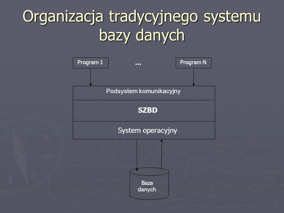 Organizacja tradycyjnego systemu bazy danych
