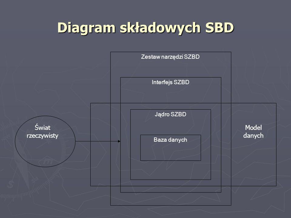 Diagram składowych SBD