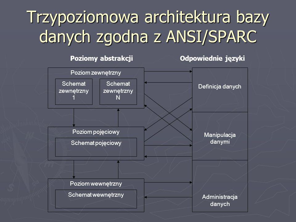 Trzypoziomowa architektura bazy danych zgodna z ANSI/SPARC