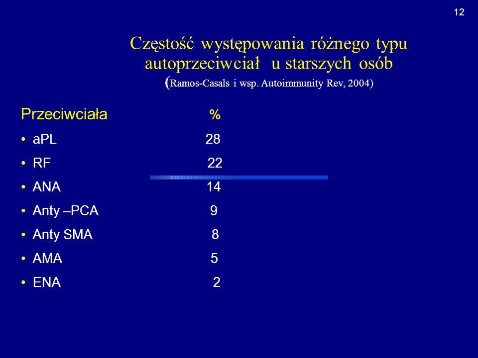 Częstość występowania różnego typu autoprzeciwciał u starszych osób (Ramos-Casals i wsp. Autoimmunity Rev, 2004)