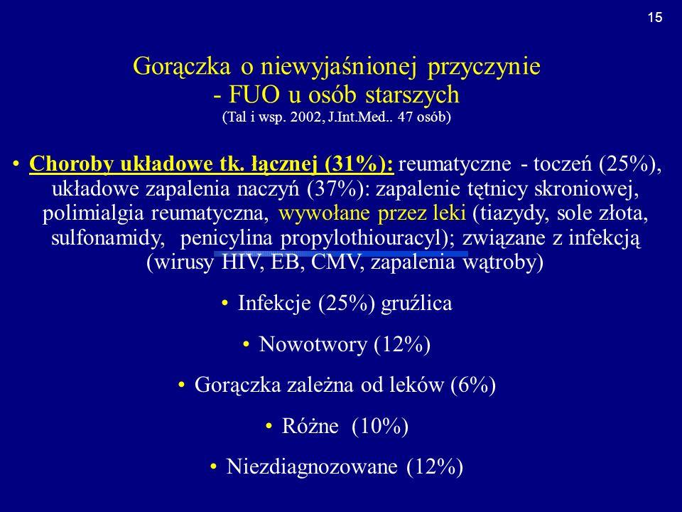 Gorączka zależna od leków (6%)