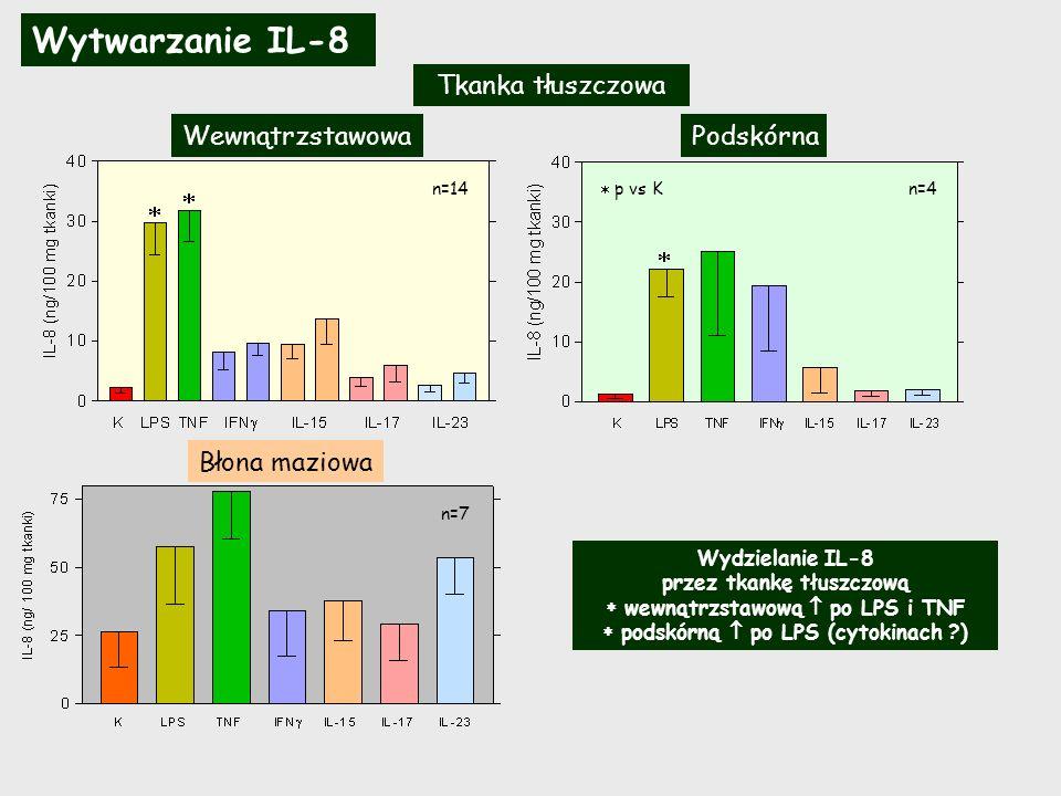 Wytwarzanie IL-8 Tkanka tłuszczowa Wewnątrzstawowa Podskórna   