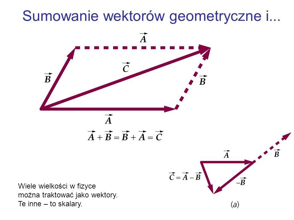 Sumowanie wektorów geometryczne i...