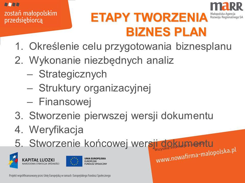 ETAPY TWORZENIA BIZNES PLAN