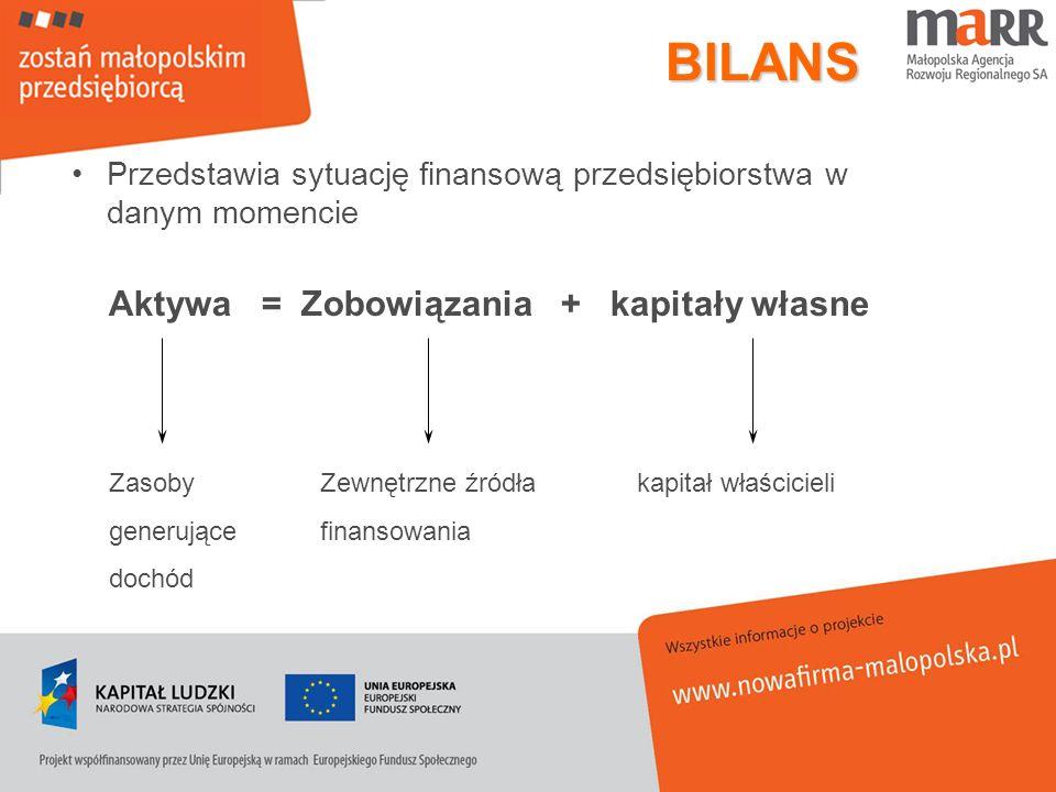 BILANS Aktywa = Zobowiązania + kapitały własne