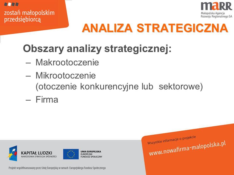 ANALIZA STRATEGICZNA Obszary analizy strategicznej: Makrootoczenie