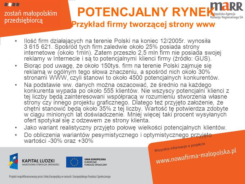 POTENCJALNY RYNEK Przykład firmy tworzącej strony www