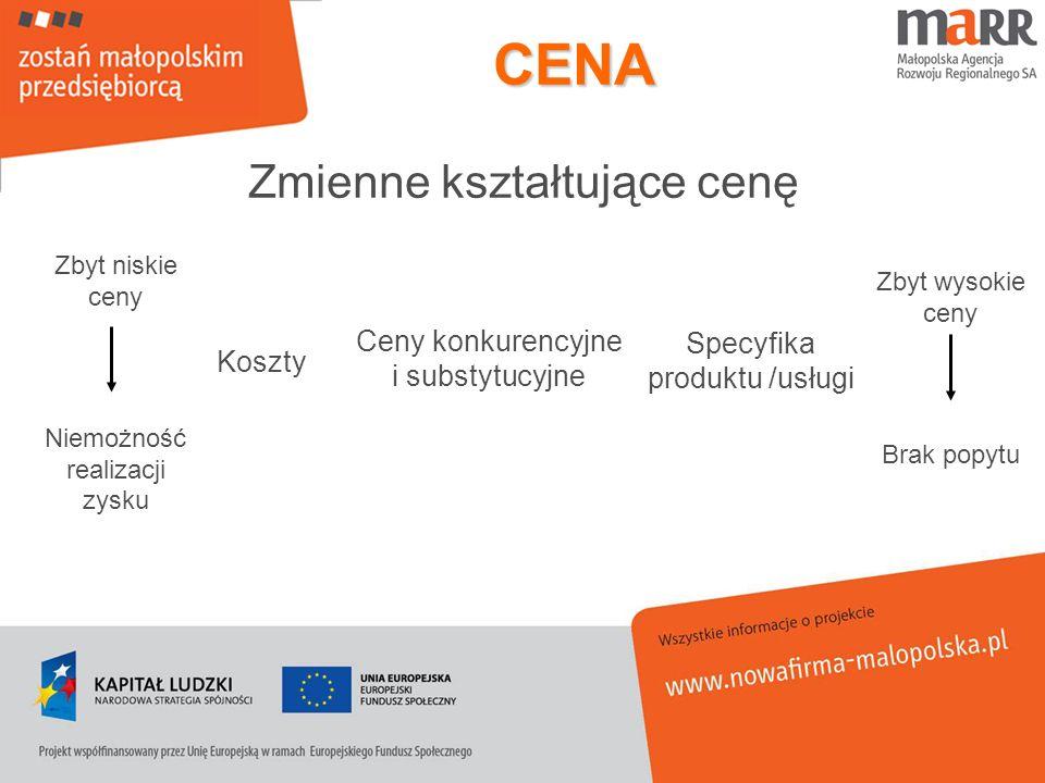 CENA Zmienne kształtujące cenę Ceny konkurencyjne i substytucyjne