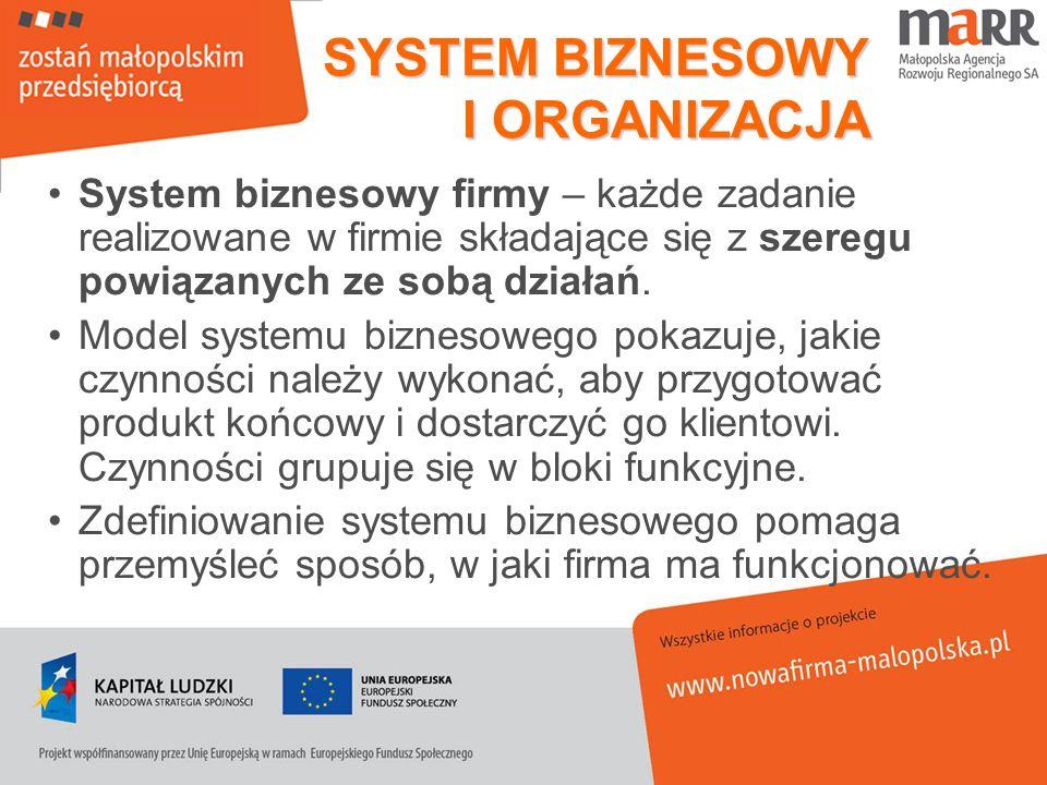 SYSTEM BIZNESOWY I ORGANIZACJA
