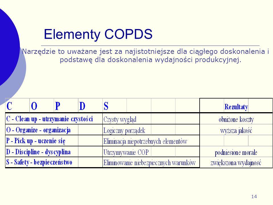 Elementy COPDS Narzędzie to uważane jest za najistotniejsze dla ciągłego doskonalenia i podstawę dla doskonalenia wydajności produkcyjnej.