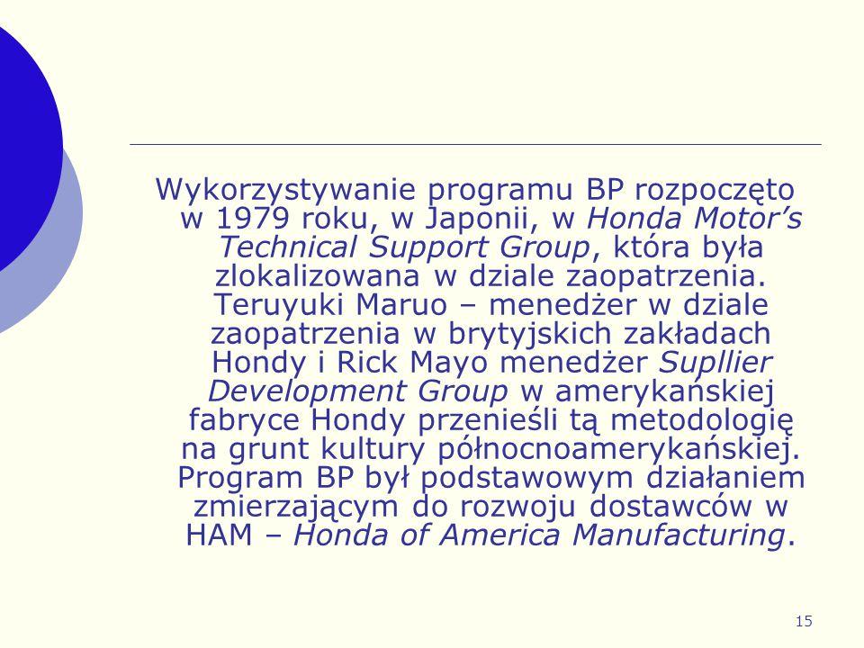 Wykorzystywanie programu BP rozpoczęto w 1979 roku, w Japonii, w Honda Motor's Technical Support Group, która była zlokalizowana w dziale zaopatrzenia.