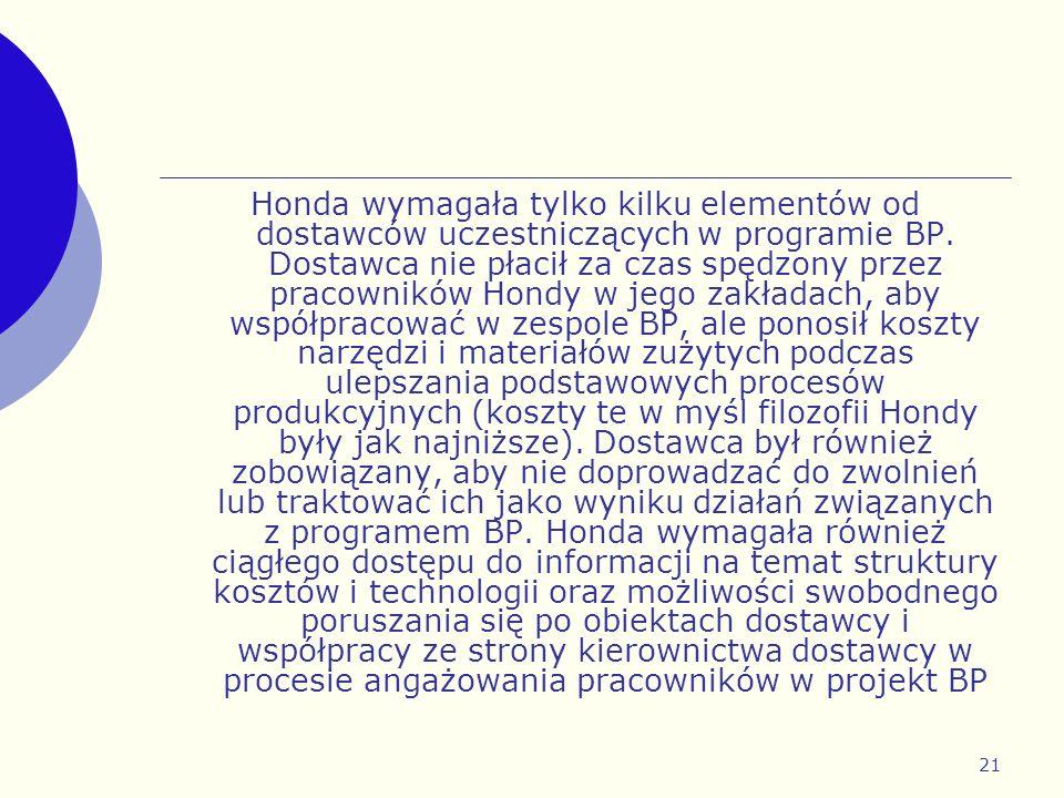 Honda wymagała tylko kilku elementów od dostawców uczestniczących w programie BP.