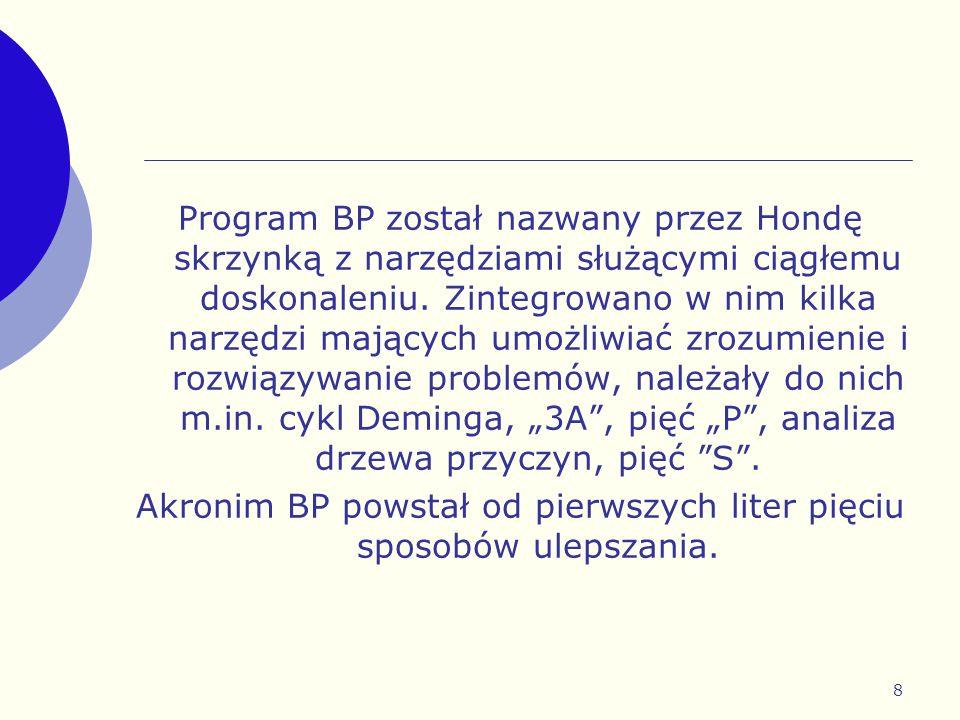 Akronim BP powstał od pierwszych liter pięciu sposobów ulepszania.