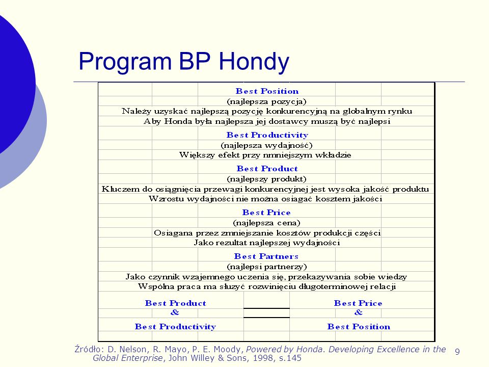 Program BP Hondy