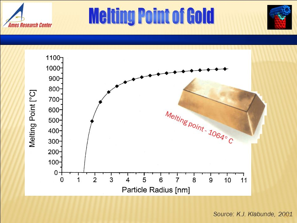 Melting Point of Gold Melting point  C