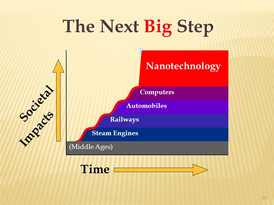 The Next Big Step Societal Impacts Time Computers Automobiles Railways