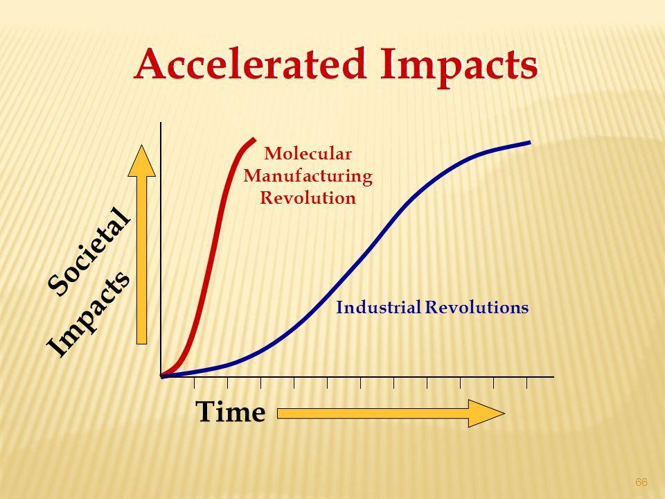 Molecular Manufacturing Revolution Industrial Revolutions