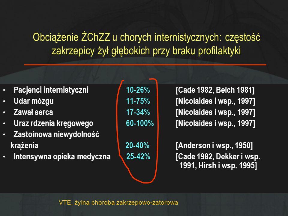 VTE, żylna choroba zakrzepowo-zatorowa