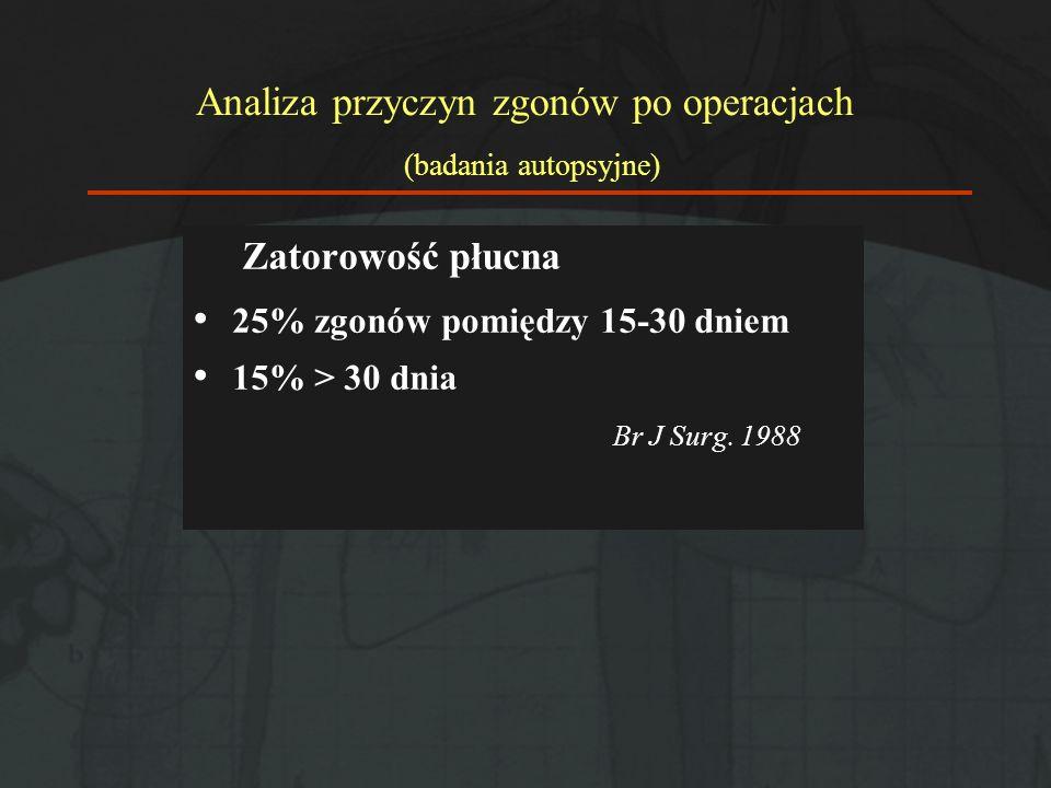 Analiza przyczyn zgonów po operacjach (badania autopsyjne)
