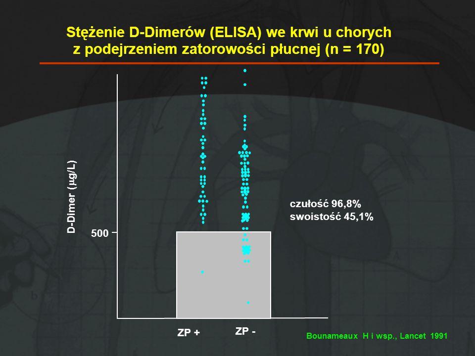 Stężenie D-Dimerów (ELISA) we krwi u chorych