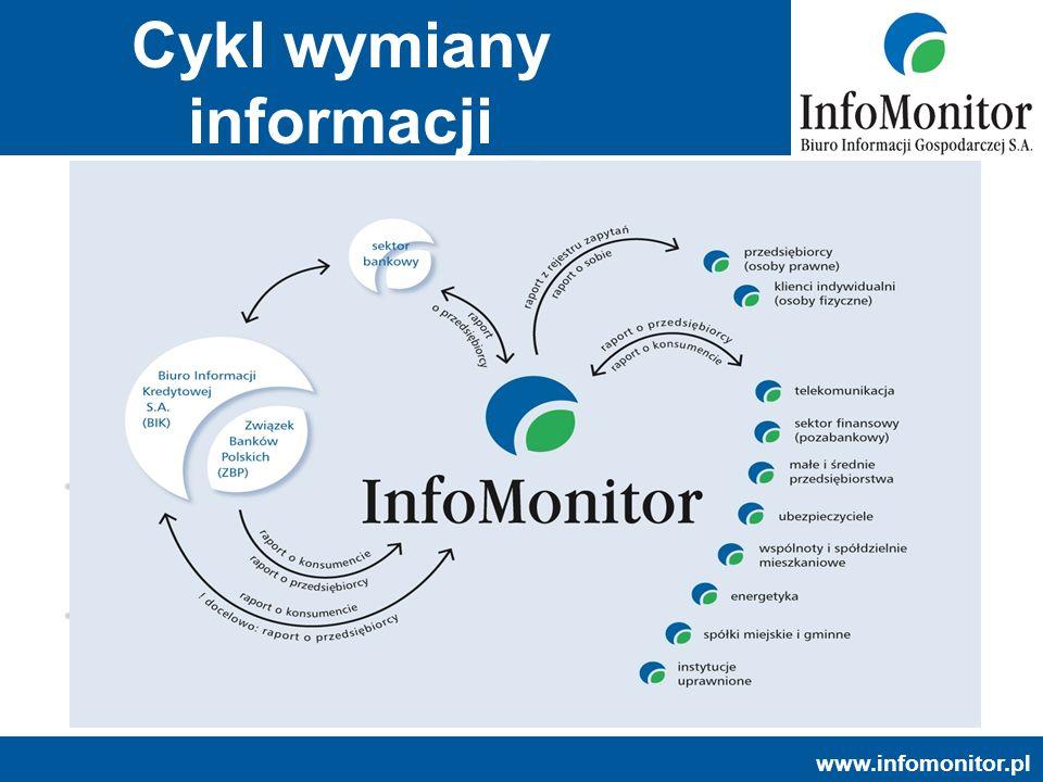 Cykl wymiany informacji