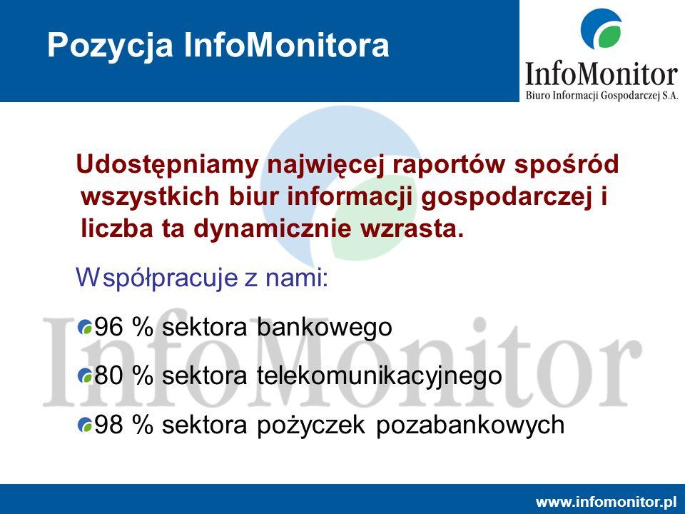 Pozycja InfoMonitora Udostępniamy najwięcej raportów spośród wszystkich biur informacji gospodarczej i liczba ta dynamicznie wzrasta.