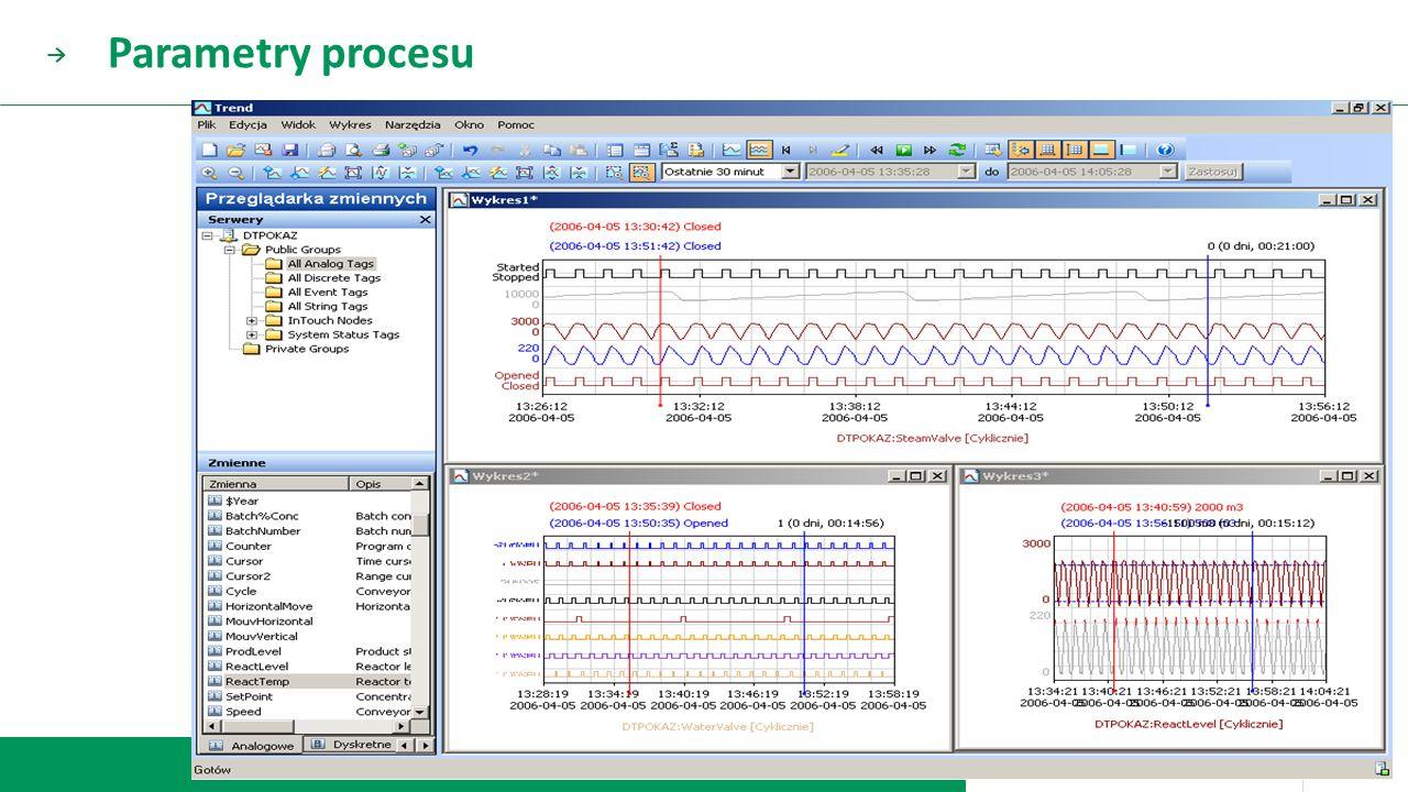 Parametry procesu