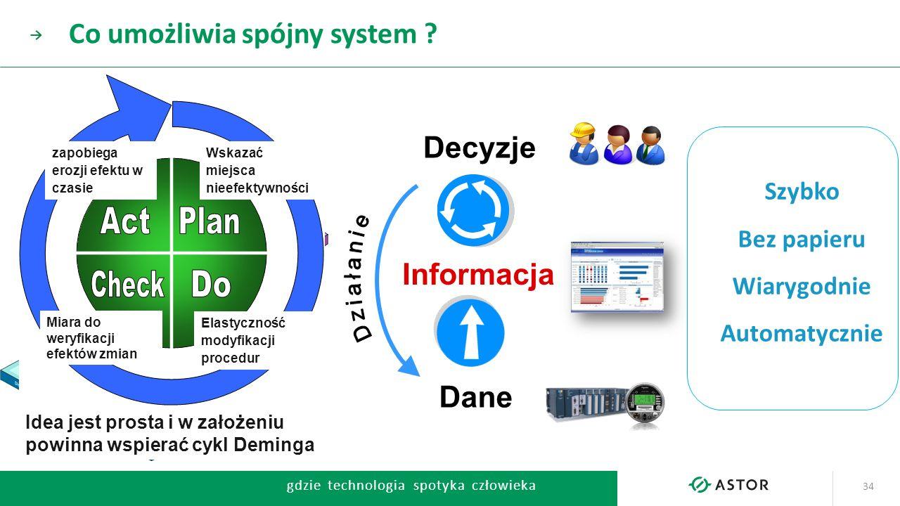 Co umożliwia spójny system