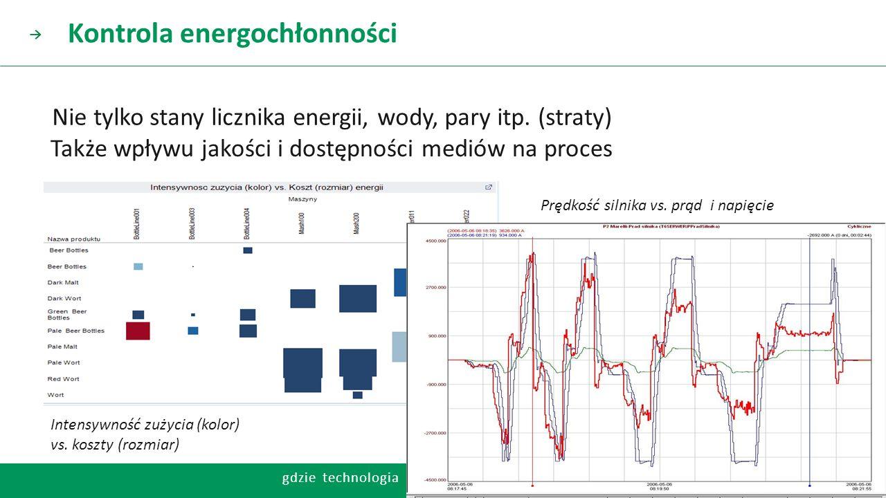 Kontrola energochłonności