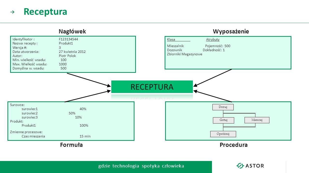 Receptura RECEPTURA Nagłówek Wyposażenie Formuła Procedura