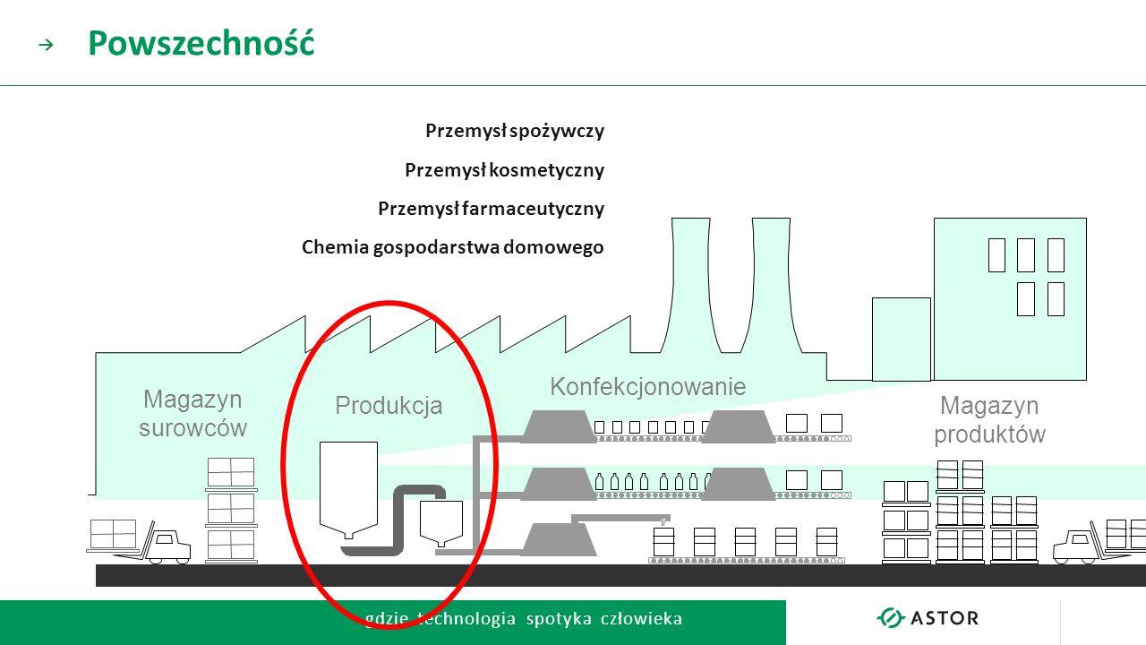 Powszechność Konfekcjonowanie Magazyn Produkcja surowców produktów