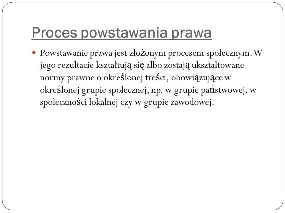 Proces powstawania prawa