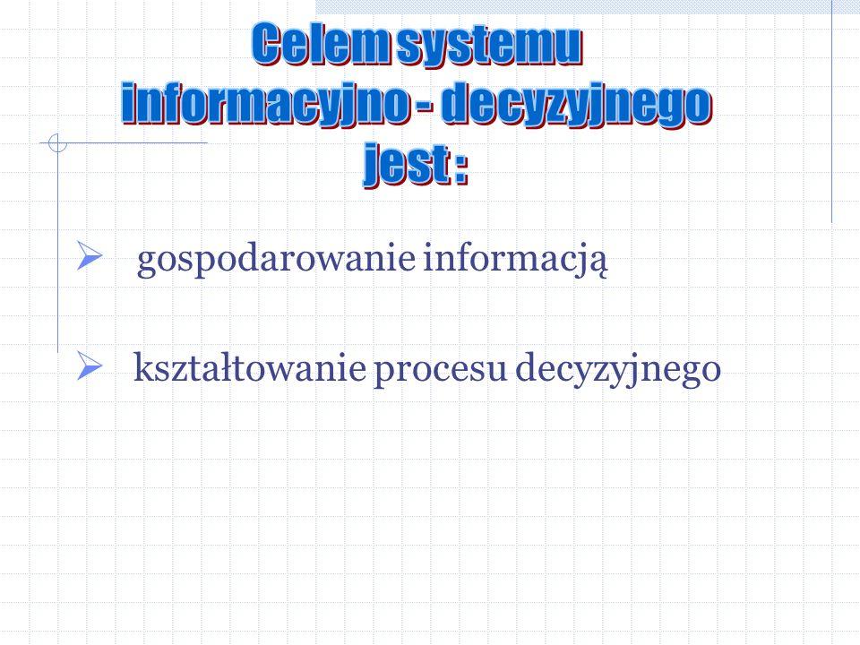 informacyjno - decyzyjnego
