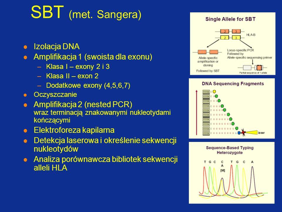 SBT (met. Sangera) Izolacja DNA Amplifikacja 1 (swoista dla exonu)