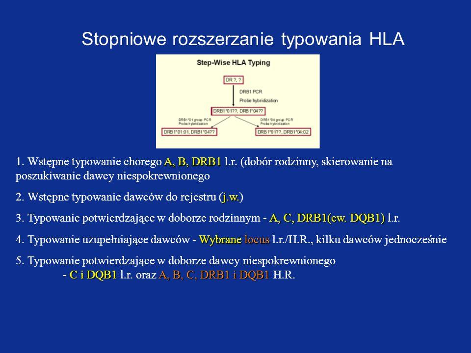 Stopniowe rozszerzanie typowania HLA