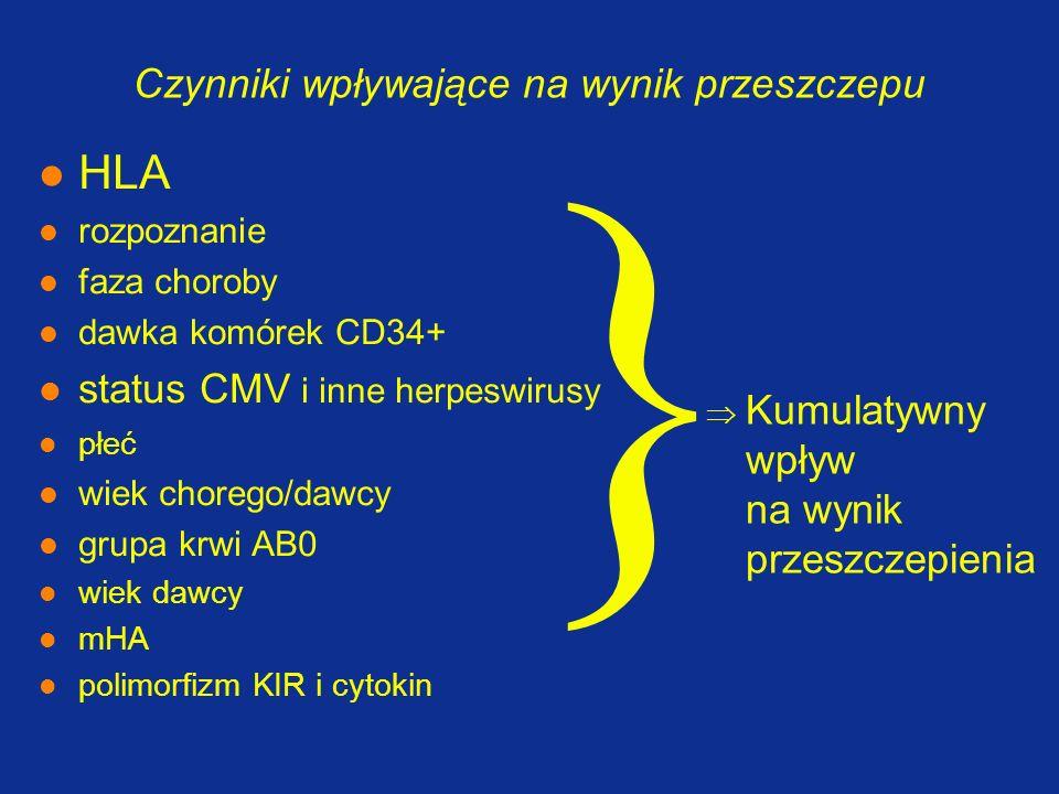 Czynniki wpływające na wynik przeszczepu