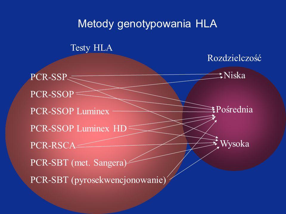 Metody genotypowania HLA