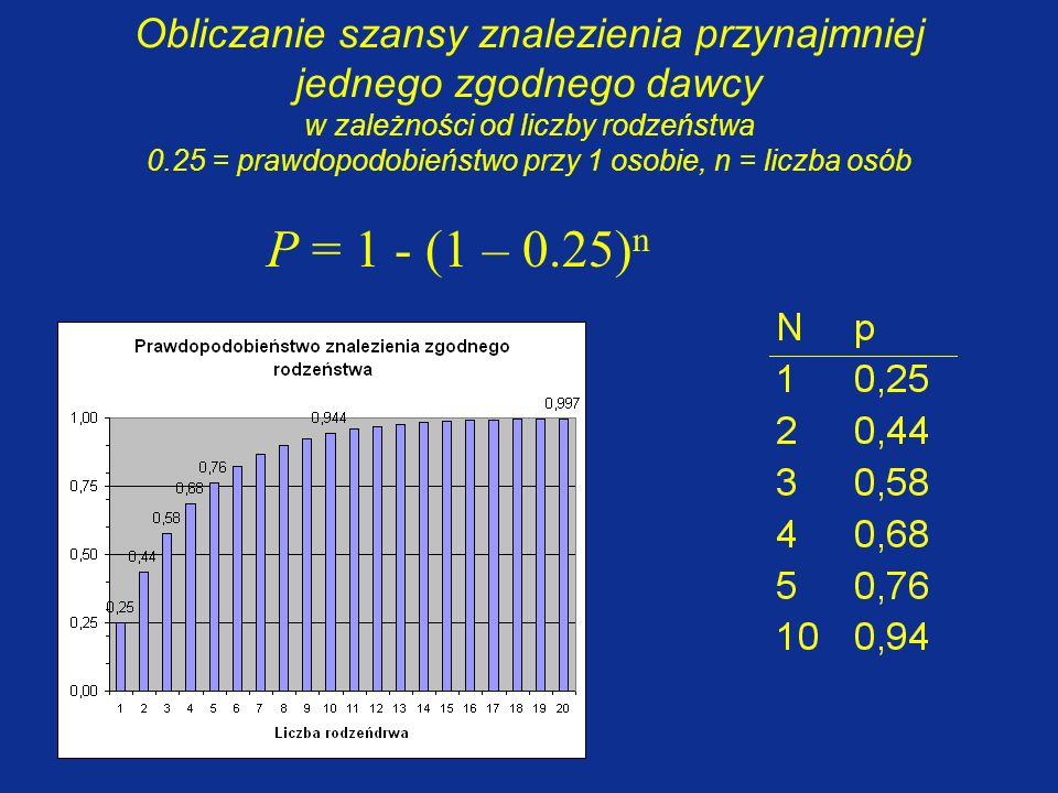 Obliczanie szansy znalezienia przynajmniej jednego zgodnego dawcy w zależności od liczby rodzeństwa 0.25 = prawdopodobieństwo przy 1 osobie, n = liczba osób
